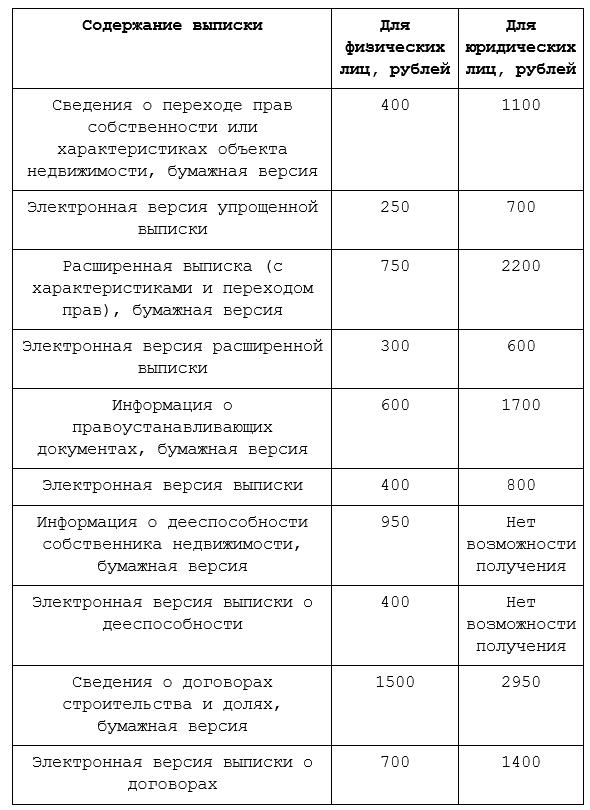 stoimost-egrn-tablica